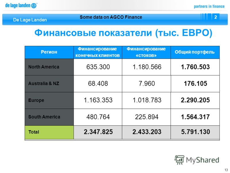 De Lage Landen 13 Финансовые показатели (тыс. ЕВРО) Some data on AGCO Finance 2.347.8252.433.2035.791.130 Total 635.3001.180.5661.760.503 North America 68.4087.960176.105 Australia & NZ 1.163.3531.018.7832.290.205 Europe 480.764225.8941.564.317 South