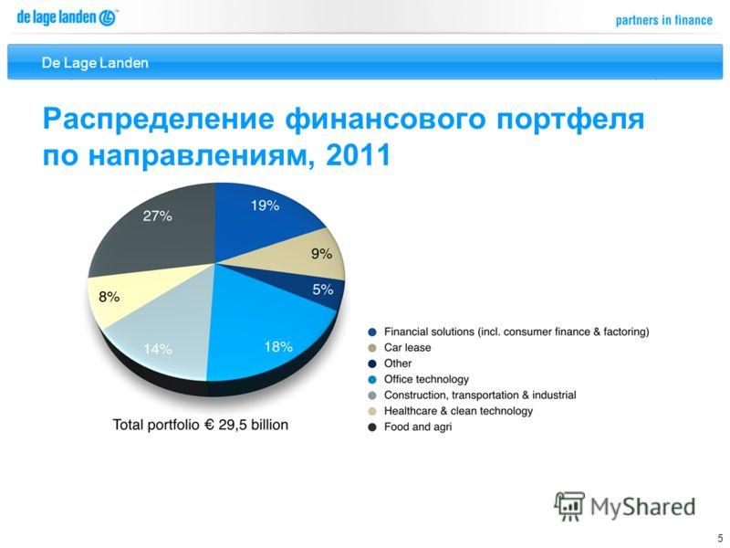 De Lage Landen 5 Распределение финансового портфеля по направлениям, 2011