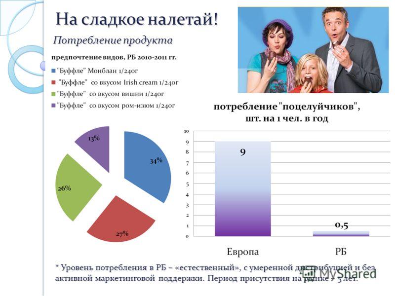 Потребление продукта На сладкое налетай! * Уровень потребления в РБ – «естественный», с умеренной дистрибуцией и без активной маркетинговой поддержки. Период присутствия на рынке – 5 лет.