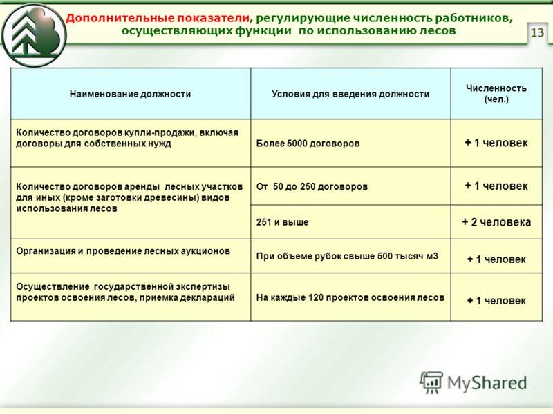 Дополнительные показатели, регулирующие численность работников, осуществляющих функции по использованию лесов 13 Наименование должностиУсловия для введения должности Численность (чел.) Количество договоров купли-продажи, включая договоры для собствен