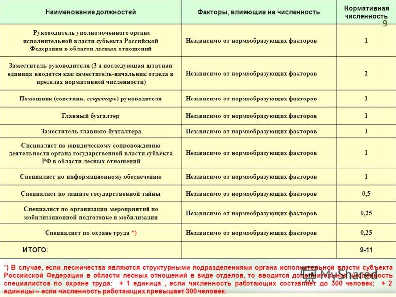 Наименование должностейФакторы, влияющие на численность Нормативная численность Руководитель уполномоченного органа исполнительной власти субъекта Российской Федерации в области лесных отношений Независимо от нормообразующих факторов1 Заместитель рук