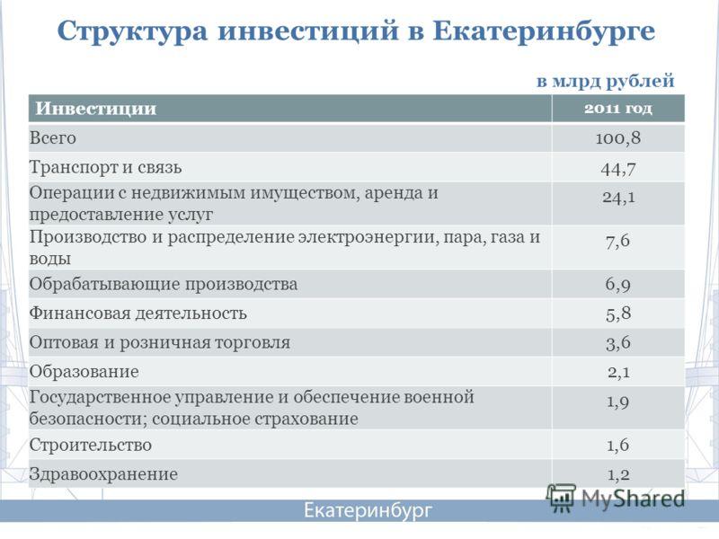 Инвестиции 2011 год Всего 100,8 Транспорт и связь 44,7 Операции с недвижимым имуществом, аренда и предоставление услуг 24,1 Производство и распределение электроэнергии, пара, газа и воды 7,6 Обрабатывающие производства 6,9 Финансовая деятельность 5,8