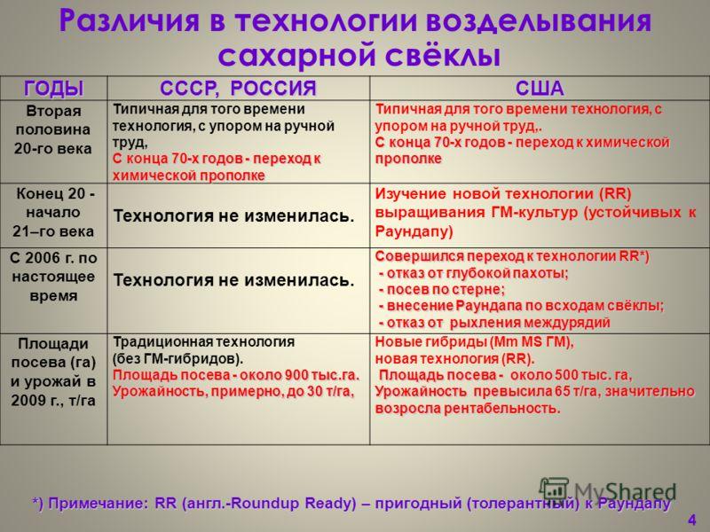 4 4ГОДЫ СССР, РОССИЯ США Вторая половина 20-го века Типичная для того времени технология, с упором на ручной труд, С конца 70-х годов - переход к химической прополке Типичная для того времени технология, с упором на ручной труд,. С конца 70-х годов -