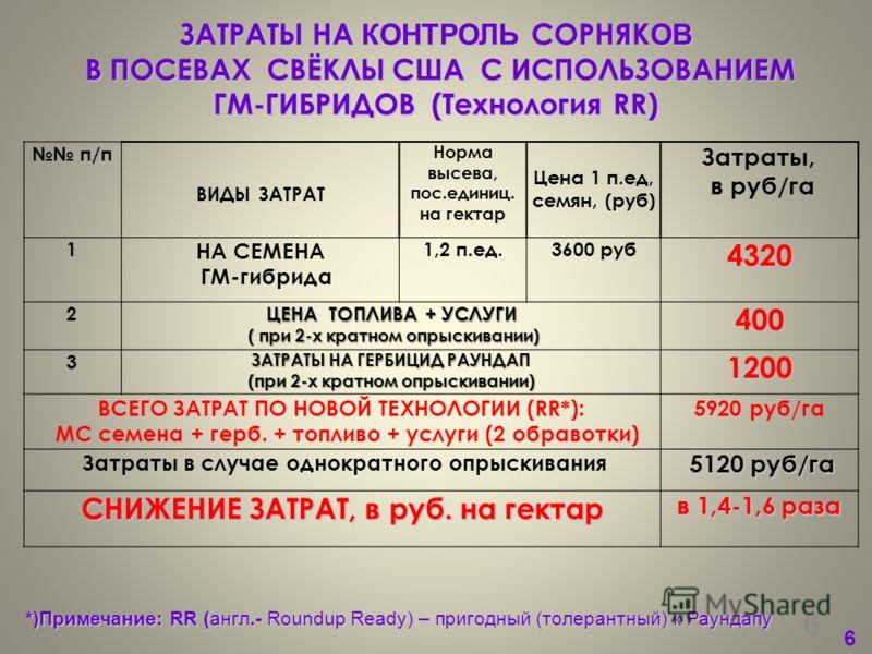 6 6 п/п ВИДЫ ЗАТРАТ Норма высева, пос.единиц. на гектар Цена 1 п.ед, семян, (руб) Затраты, в руб/га 1 НА СЕМЕНА ГМ-гибрида 1,2 п.ед.3600 руб4320 2 ЦЕНА ТОПЛИВА + УСЛУГИ ( при 2-х кратном опрыскивании) ( при 2-х кратном опрыскивании)400 3 ЗАТРАТЫ НА Г