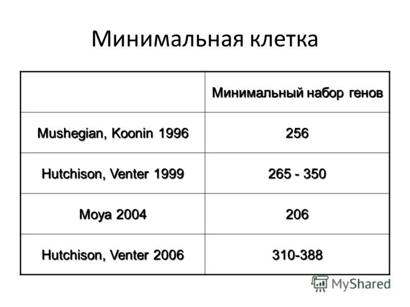 Минимальная клетка Минимальный набор генов Mushegian, Koonin 1996 256 Hutchison, Venter 1999 265 - 350 Moya 2004 206 Hutchison, Venter 2006 310-388