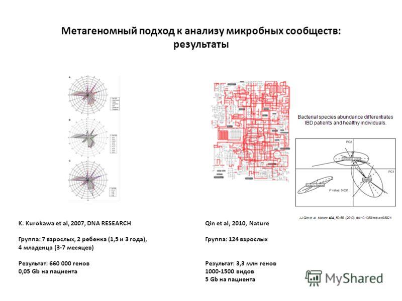 K. Kurokawa et al, 2007, DNA RESEARCH Группа: 7 взрослых, 2 ребенка (1,5 и 3 года), 4 младенца (3-7 месяцев) Результат: 660 000 генов 0,05 Gb на пациента Метагеномный подход к анализу микробных сообществ: результаты Qin et al, 2010, Nature Группа: 12