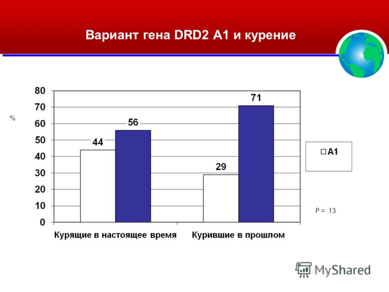 Вариант гена DRD2 A1 и курение % P =.13