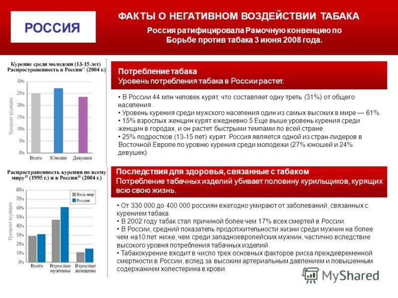 РОССИЯ ФАКТЫ О НЕГАТИВНОМ ВОЗДЕЙСТВИИ ТАБАКА Россия ратифицировала Рамочную конвенцию по Борьбе против табака 3 июня 2008 года. Потребление табака Уровень потребления табака в России растет. В России 44 млн человек курят, что составляет одну треть (3