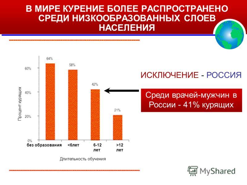 ИСКЛЮЧЕНИЕ - РОССИЯ Среди врачей-мужчин в России - 41% курящих В МИРЕ КУРЕНИЕ БОЛЕЕ РАСПРОСТРАНЕНО СРЕДИ НИЗКООБРАЗОВАННЫХ СЛОЕВ НАСЕЛЕНИЯ Процент курящих Длительность обучения без образования12 лет