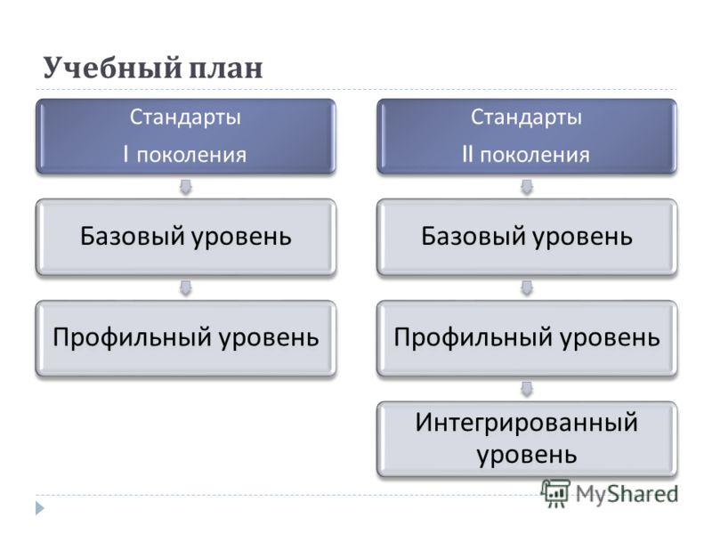Учебный план Стандарты I поколения Базовый уровень Профильный уровень Стандарты II поколения Базовый уровень Профильный уровень Интегрированный уровень