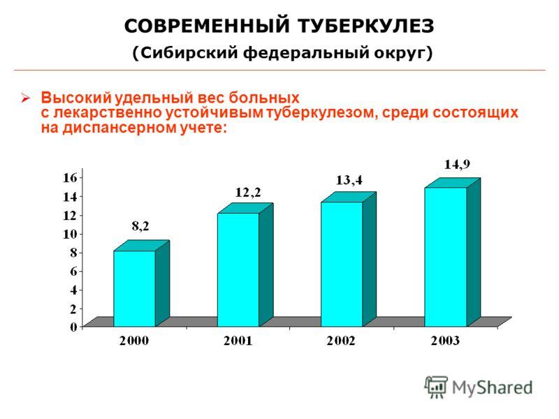 Высокий удельный вес больных с лекарственно устойчивым туберкулезом, среди состоящих на диспансерном учете: СОВРЕМЕННЫЙ ТУБЕРКУЛЕЗ (Сибирский федеральный округ)