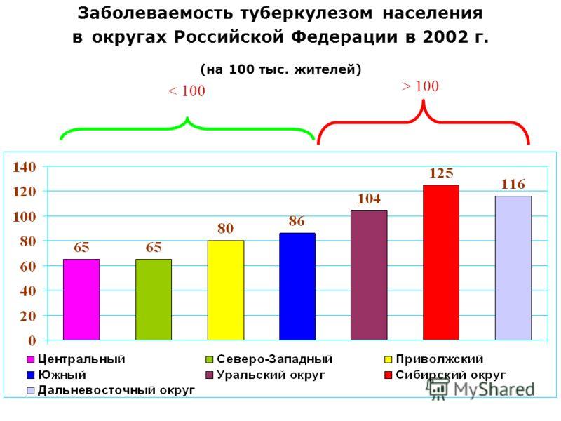 Заболеваемость туберкулезом населения в округах Российской Федерации в 2002 г. (на 100 тыс. жителей) < 100 > 100