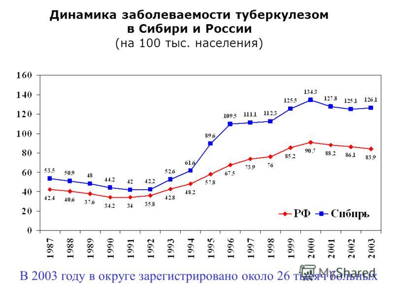 Динамика заболеваемости туберкулезом в Сибири и России (на 100 тыс. населения) В 2003 году в округе зарегистрировано около 26 тысяч больных