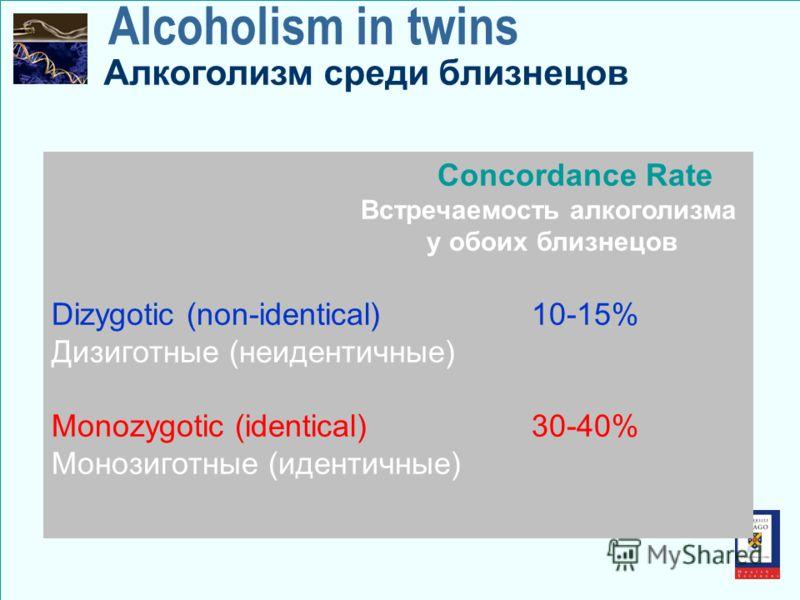 Alcoholism in twins Concordance Rate Встречаемость алкоголизма у обоих близнецов Dizygotic (non-identical) 10-15% Дизиготные (неидентичные) Monozygotic (identical) 30-40% Монозиготные (идентичные) Алкоголизм среди близнецов