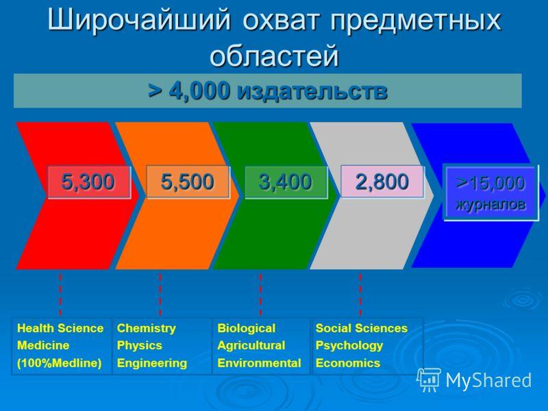 Широчайший охват предметных областей 2,8002,8003,4003,4005,5005,5005,3005,300 Health Science Medicine (100%Medline) Chemistry Physics Engineering Biological Agricultural Environmental Social Sciences Psychology Economics > 4,000 издательств > 15,000