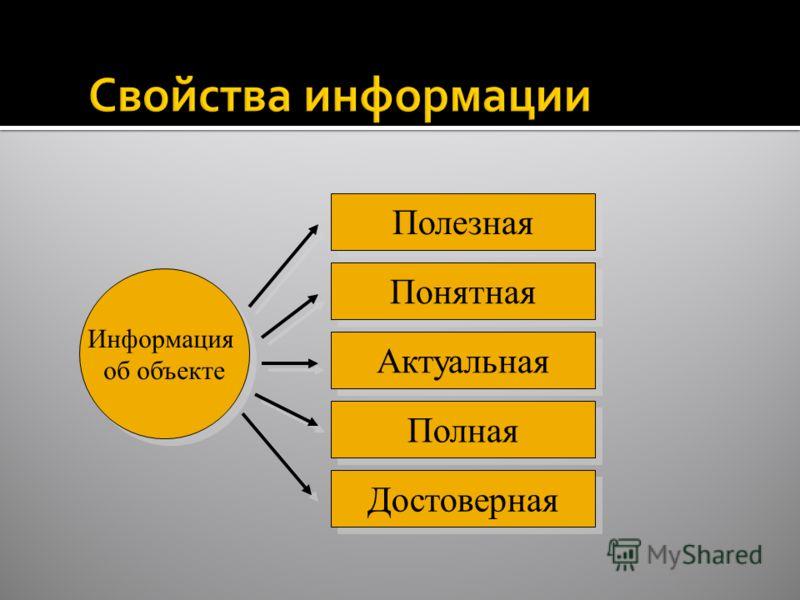 Информатика в школе www.klyaksa.netwww.klyaksa.net Информация об объекте Полезная Понятная Актуальная Полная Достоверная
