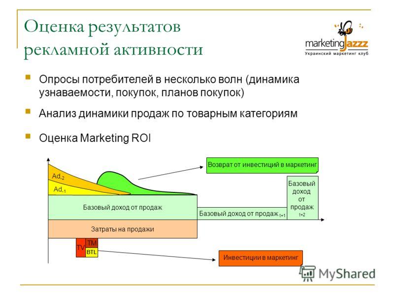 Оценка результатов рекламной активности Опросы потребителей в несколько волн (динамика узнаваемости, покупок, планов покупок) Анализ динамики продаж по товарным категориям Возврат от инвестиций в маркетинг Базовый доход от продаж Затраты на продажи И