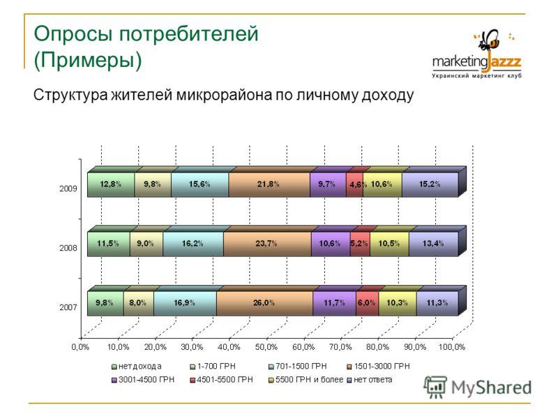 Опросы потребителей (Примеры) Структура жителей микрорайона по личному доходу