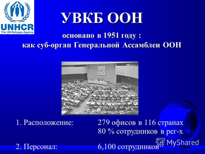 УВКБ ООН основано в 1951 году : как суб-орган Генеральной Ассамблеи ООН 1. Расположение:279 офисов в 116 странах 80 % сотрудников в рег-х 2. Персонал:6,100 сотрудников