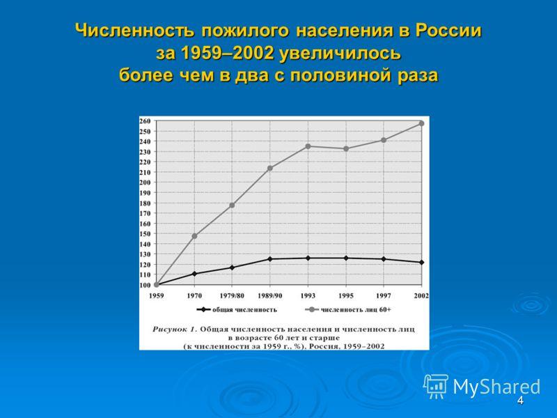 4 Численность пожилого населения в России за 1959–2002 увеличилось более чем в два с половиной раза