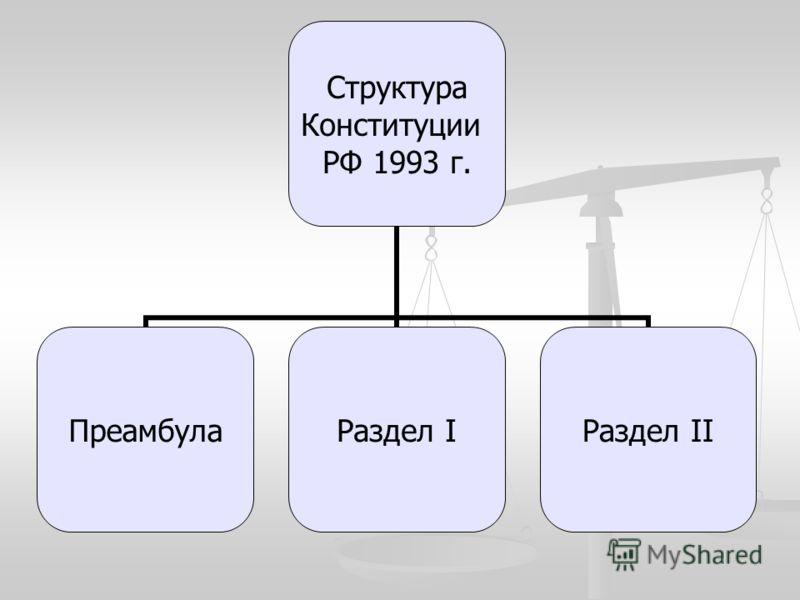 Структура Конституции РФ 1993 г. ПреамбулаРаздел IРаздел II
