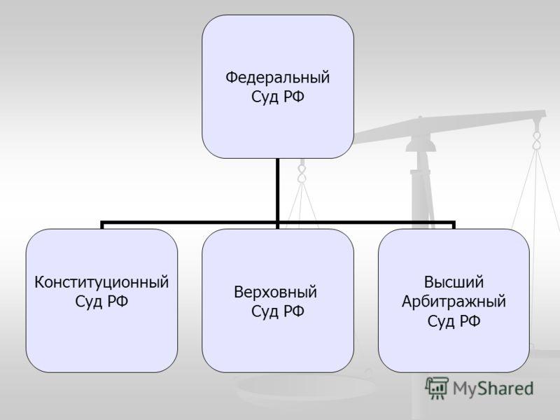 Федеральный Суд РФ Конституционный Суд РФ Верховный Суд РФ Высший Арбитражный Суд РФ