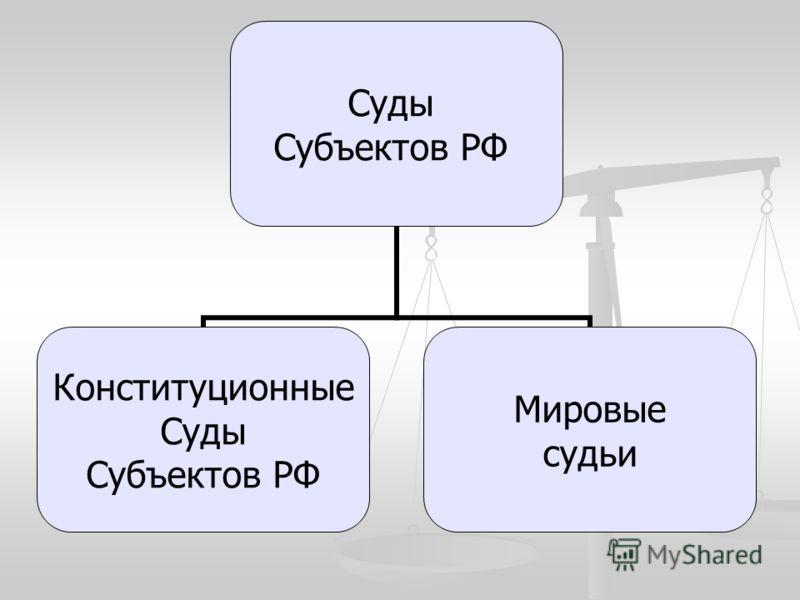 Суды Субъектов РФ Конституционные Суды Субъектов РФ Мировые судьи