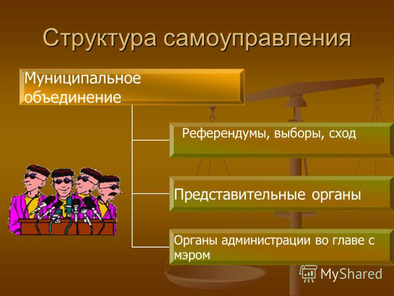 Структура самоуправления Муниципальное объединение Референдумы, выборы, сход Представительные органы Органы администрации во главе с мэром