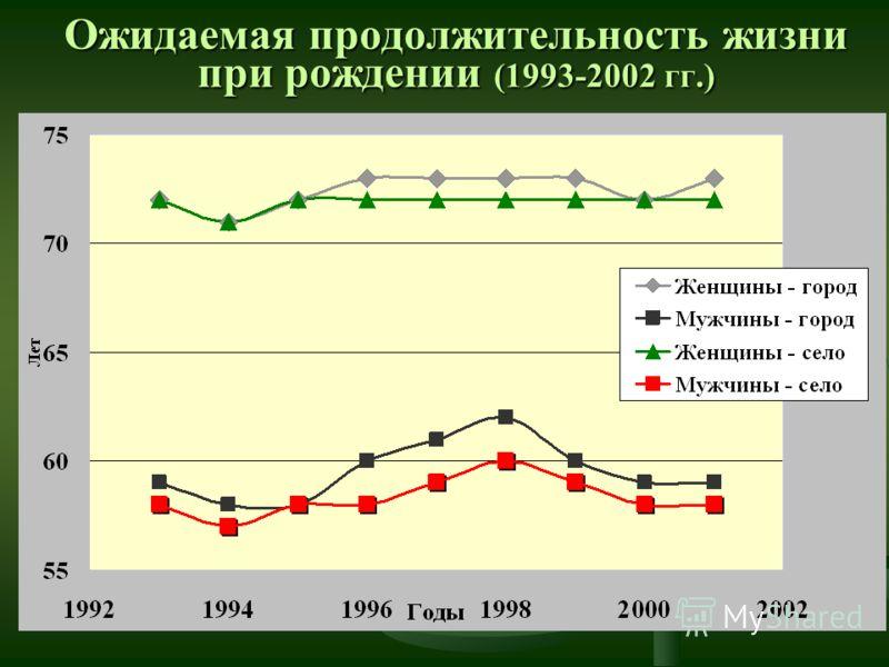 Ожидаемая продолжительность жизни при рождении (1993-2002 гг.)