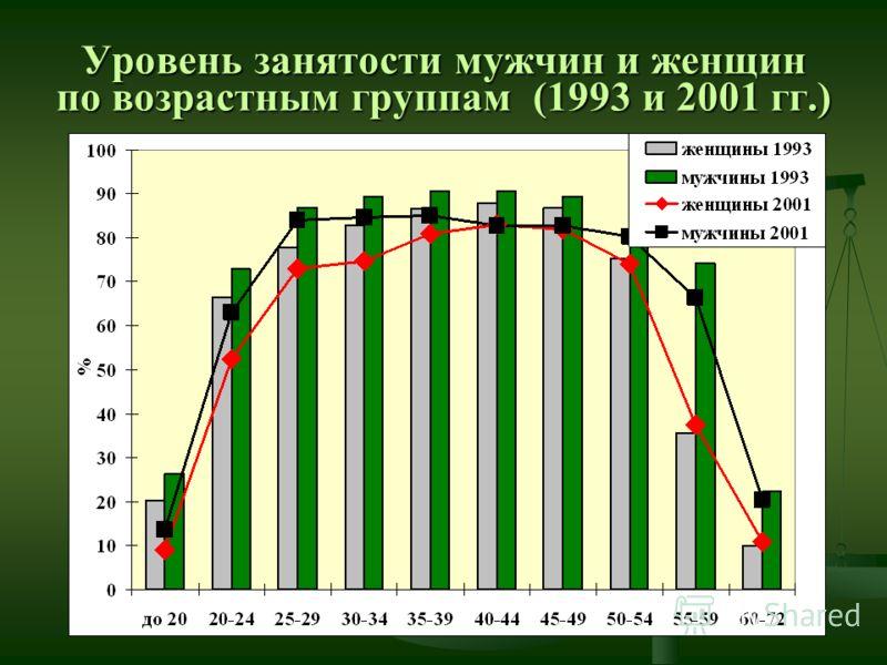 Уровень занятости мужчин и женщин по возрастным группам (1993 и 2001 гг.)