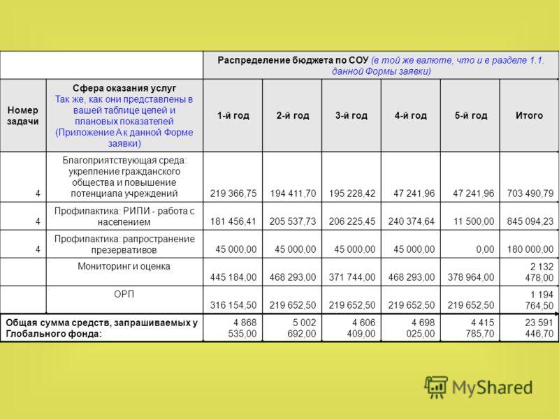 Распределение бюджета по СОУ (в той же валюте, что и в разделе 1.1. данной Формы заявки) Номер задачи Сфера оказания услуг Так же, как они представлены в вашей таблице целей и плановых показателей (Приложение A к данной Форме заявки) 1-й год 2-й год3