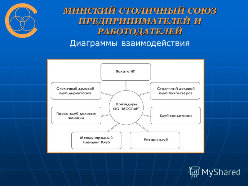 МИНСКИЙ СТОЛИЧНЫЙ СОЮЗ ПРЕДПРИНИМАТЕЛЕЙ И РАБОТОДАТЕЛЕЙ Диаграммы взаимодействия