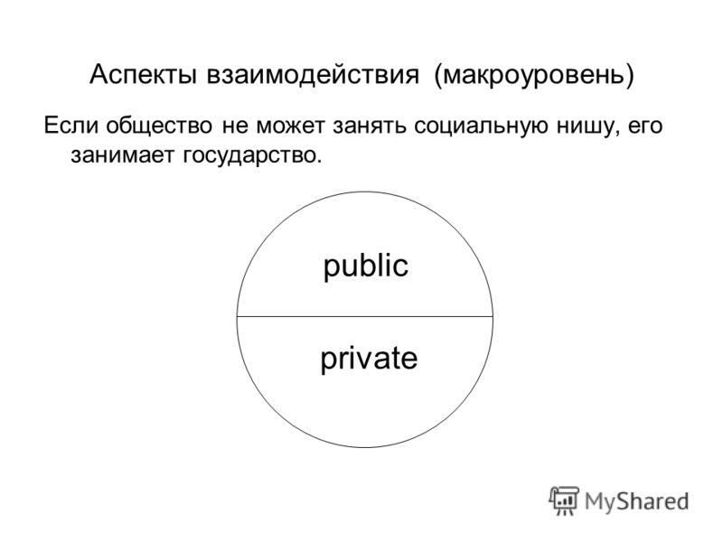 Аспекты взаимодействия (макроуровень) Если общество не может занять социальную нишу, его занимает государство. public private