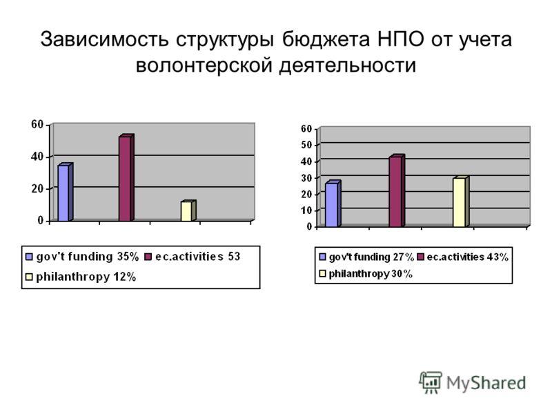 Зависимость структуры бюджета НПО от учета волонтерской деятельности