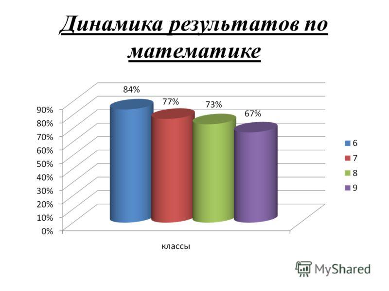 Динамика результатов по математике