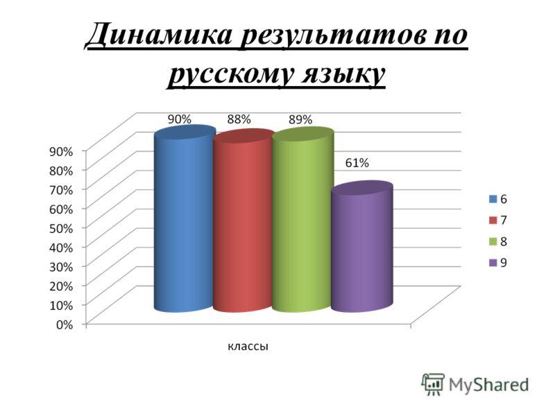 Динамика результатов по русскому языку