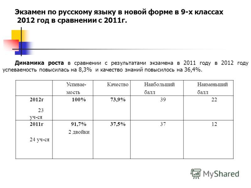 Успевае- мость Качество Наибольший балл Наименьший балл 2012г 23 уч-ся 100%73,9%3922 2011г 24 уч-ся 91,7% 2 двойки 37,5%3712 Экзамен по русскому языку в новой форме в 9-х классах 2012 год в сравнении с 2011г. Динамика роста в сравнении с результатами