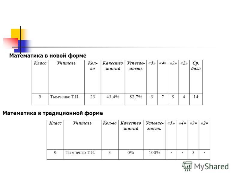 КлассУчительКол- во Качество знаний Успевае- мость «5»«4»«3»«2»Ср. балл 9Тымченко Т.И.2343,4%82,7%379414 КлассУчительКол-во Качество знаний Успевае- мость «5»«4»«3»«2» 9Тымченко Т.И.30%100%--3- Математика в новой форме Математика в традиционной форме