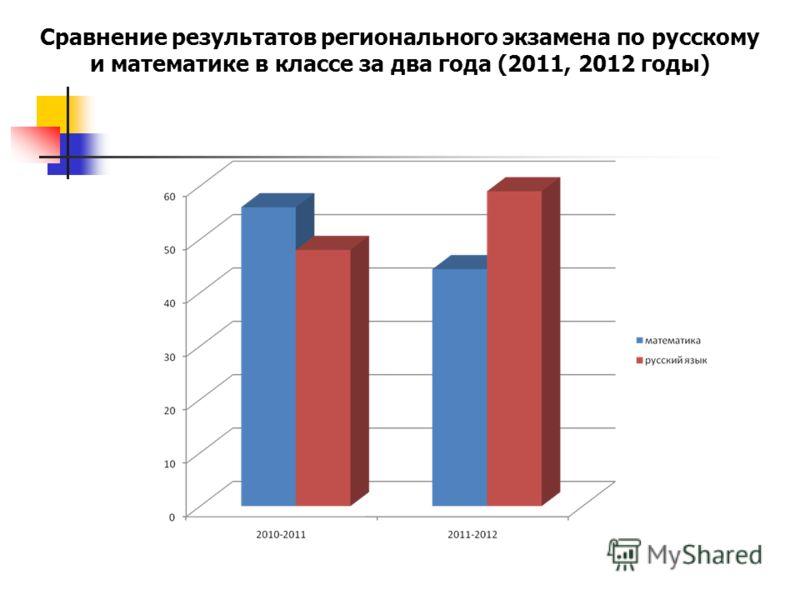 Сравнение результатов регионального экзамена по русскому и математике в классе за два года (2011, 2012 годы)