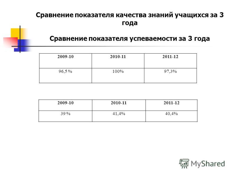 2009-102010-112011-12 39 %41,4%40,4% 2009-102010-112011-12 96,5 %100%97,3% Сравнение показателя качества знаний учащихся за 3 года Сравнение показателя успеваемости за 3 года