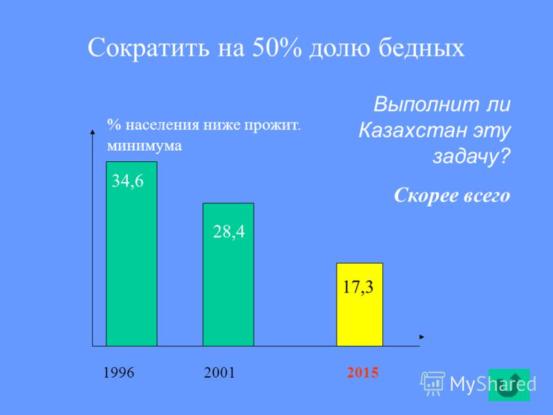 Сократить на 50% долю бедных 34,6 28,4 17,3 Выполнит ли Казахстан эту задачу? Скорее всего 199620012015 % населения ниже прожит. минимума