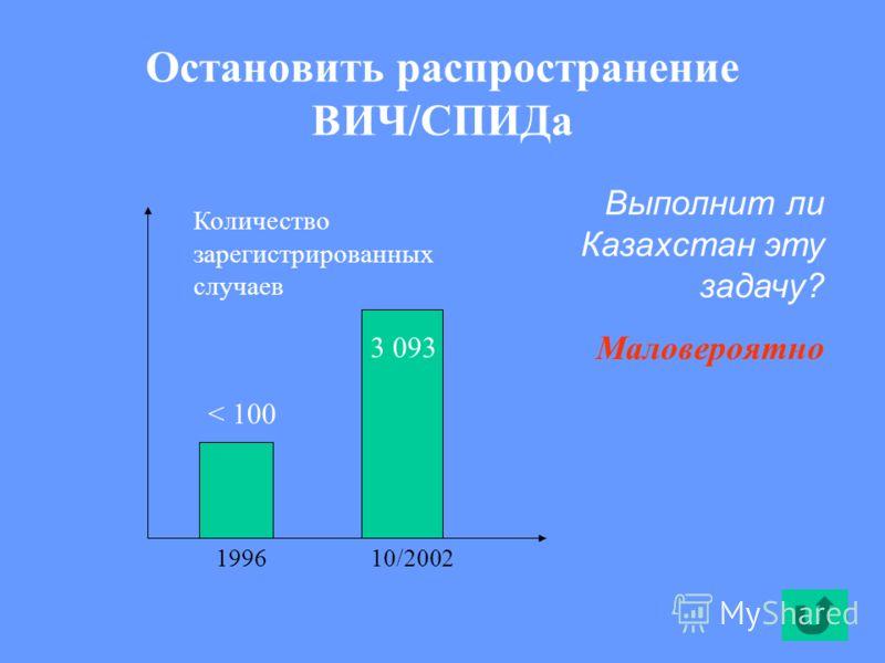 Остановить распространение ВИЧ/СПИДа < 100 3 093 Выполнит ли Казахстан эту задачу? Маловероятно 199610/2002 Количество зарегистрированных случаев