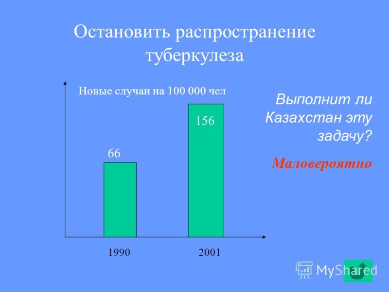 Остановить распространение туберкулеза 66 156 Выполнит ли Казахстан эту задачу? Маловероятно 19902001 Новые случаи на 100 000 чел