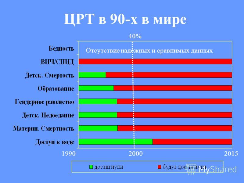 Отсутствие надежных и сравнимых данных 199020002015 ЦРТ в 90-х в мире 40%