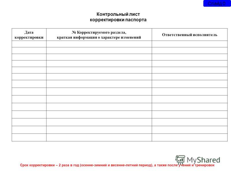образец листа корректировки паспорта безопасности