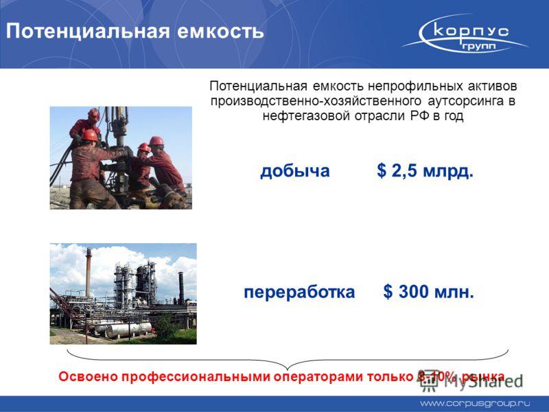 Потенциальная емкость переработка $ 300 млн. добыча $ 2,5 млрд. Освоено профессиональными операторами только 8-10% рынка Потенциальная емкость непрофильных активов производственно-хозяйственного аутсорсинга в нефтегазовой отрасли РФ в год