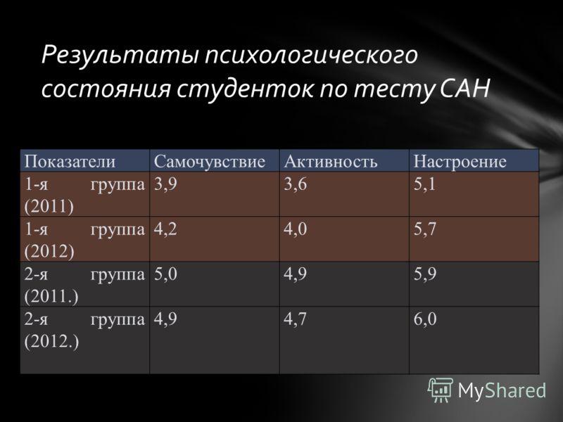 Результаты психологического состояния студенток по тесту САН ПоказателиСамочувствиеАктивностьНастроение 1-я группа (2011) 3,93,65,1 1-я группа (2012) 4,24,05,7 2-я группа (2011.) 5,04,95,9 2-я группа (2012.) 4,94,76,0