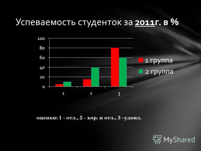 Успеваемость студенток за 2011г. в % оценки: 1 - отл., 2 - хор. и отл., 3 –удовл.