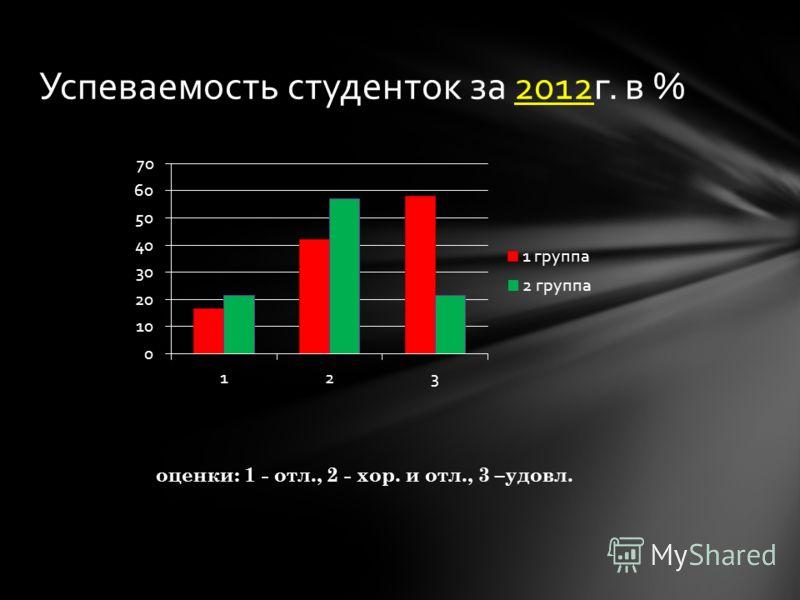 Успеваемость студенток за 2012г. в % оценки: 1 - отл., 2 - хор. и отл., 3 –удовл.