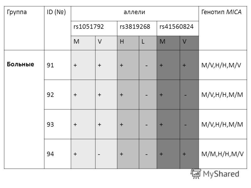 ГруппаID () аллелиГенотип MICA rs1051792rs3819268rs41560824 MVHLMV Больные 91+++ - ++M/V,H/H,M/V 92+++ - + - M/V,H/H,M/M 93+++ - + - M/V,H/H,M/M 94+ - + - ++M/M,H/H,M/V